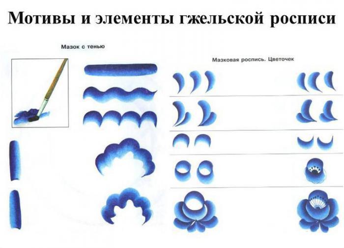 gjelskaya rospis elementy 700x506 - Народный промысел гжель игрушки
